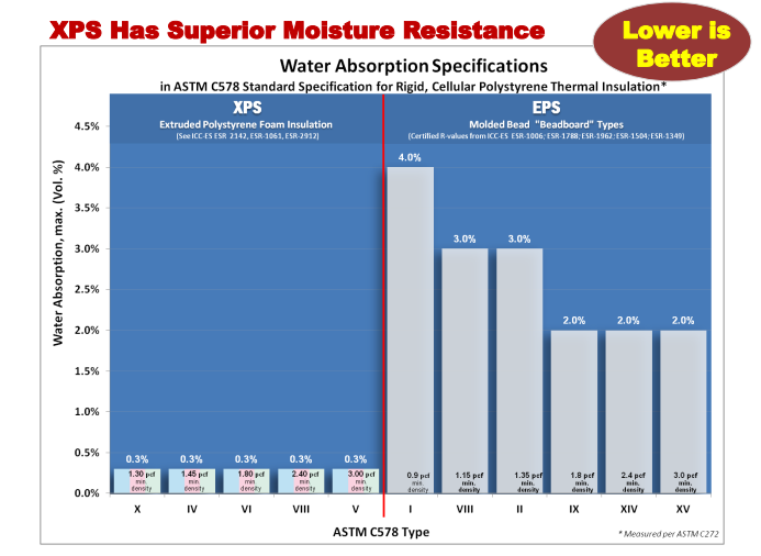 تفاوت عایق حرارتی XPS با عایق حرارتی EPS
